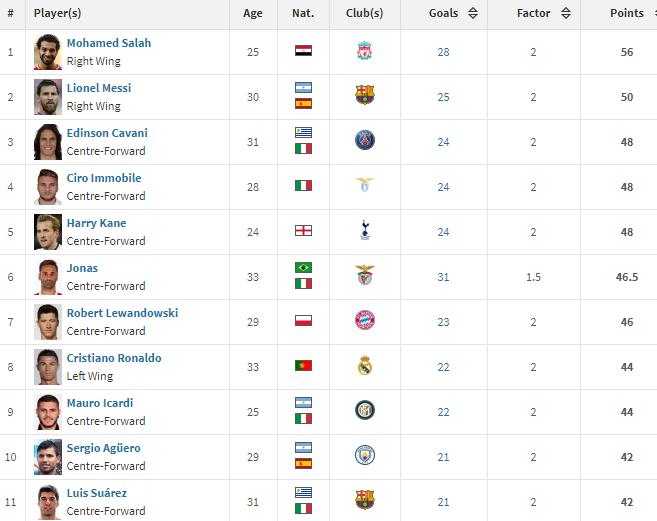 Mo Salah là số 1 trong cuộc đua chiếc giày vàng