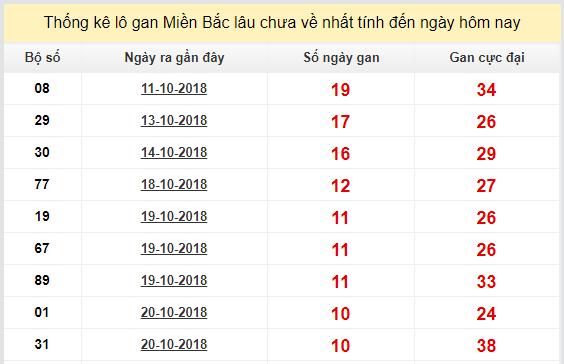 Dự đoán xổ số miền bắc ngày 31/10 chính xác
