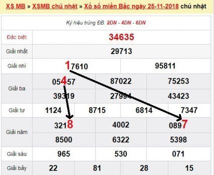 Dự đoán xổ số miền bắc - xsmb phân tích lô chính xác