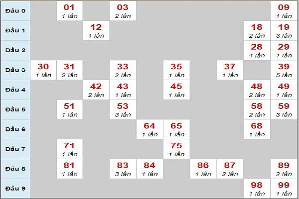Phân tích loto theo tổng thứ 4 ngày 28/11/2018