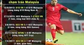 Malaysia lo lắng hung thần Công Phượng