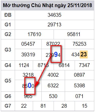 Dự đoán xổ số miền bắc – xsmb phân tích lô chính xác