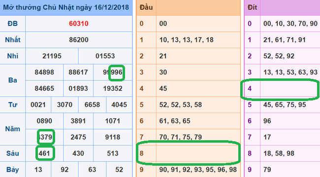 Tổng hợp dự đoán cầu xổ số lô tô đẹp miền bắc ngày 17/12