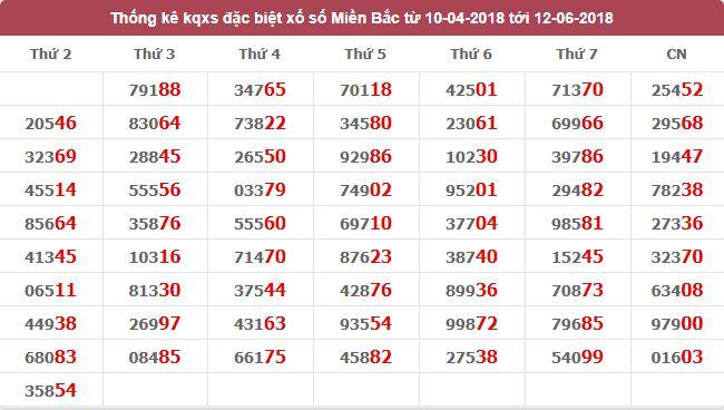Tổng hợp cầu lô miền bắc dự đoán kết quả ngày 06/12