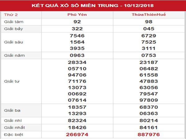 Soi cầu SXMT – Phân tích KQXSMT thứ 2 ngày 17/12/2018