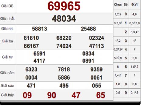Tổng hợp cầu lô dự đoán kq siêu chính xác ngày 14/02