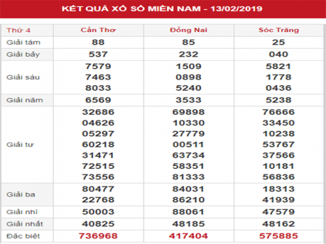 Thống kê XSMN – Dự đoán KQXSMN thứ 4 ngày 20/02/2019