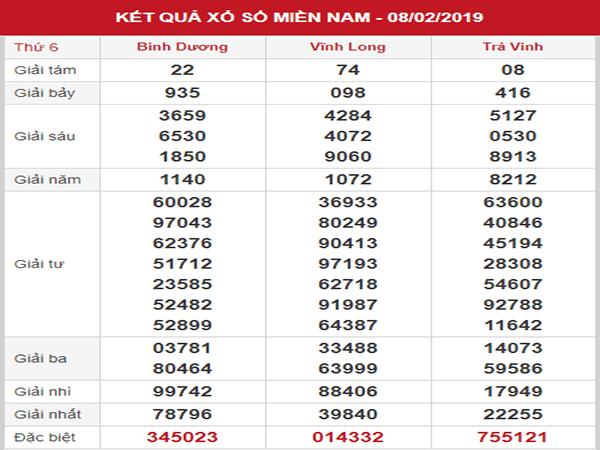 Phân tích XSMN – Soi cầu KQXSMN thứ 6 ngày 15/02/2019