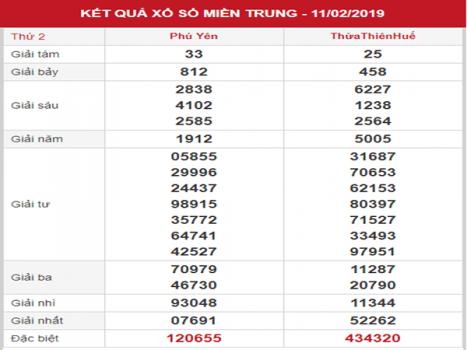 Phân tích XSMT – Soi cầu KQXSMT thứ 2 ngày 18/02/2019