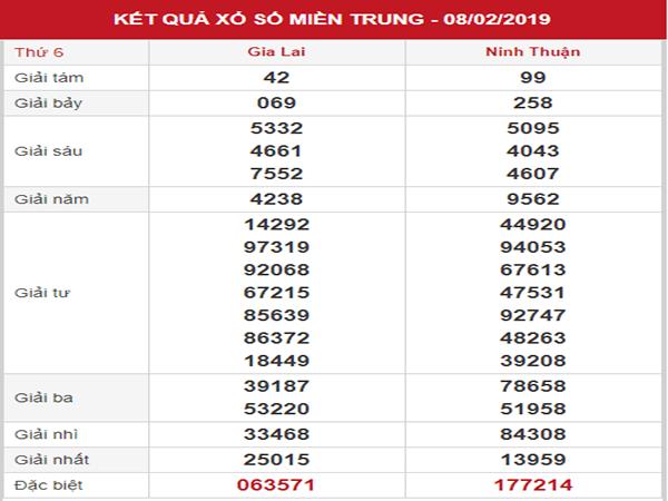 Thống kê XSMT – Dự đoán KQXSMT thứ 6 ngày 15/02/2019