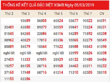Chốt dự đoán kqxsmt ngày 05/03 chuẩn xác