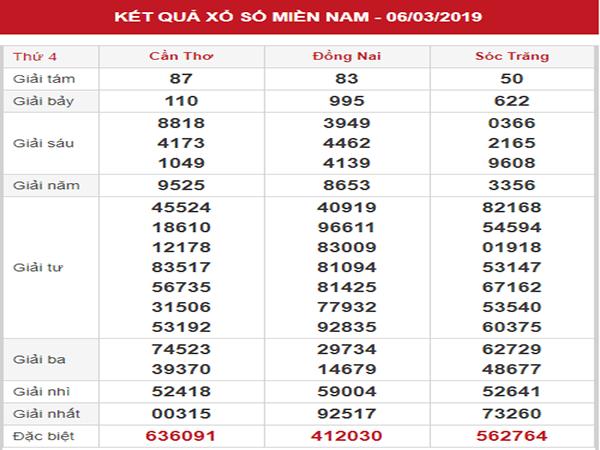 Thống kê XSMN – Dự đoán KQXSMN thứ 4 ngày 13/03/2019