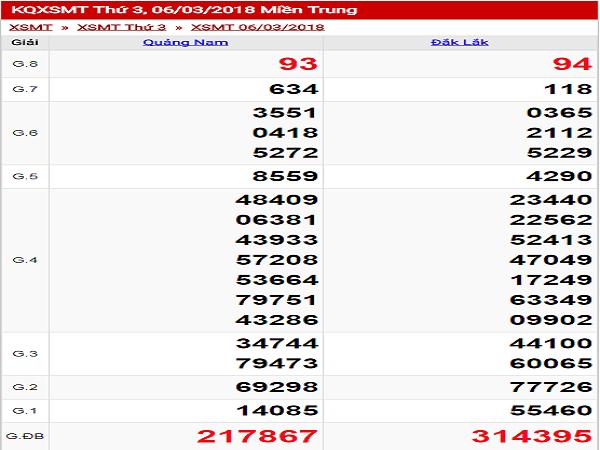 Tổng hợp phân tích lô xiên  trong kết quả xsmt ngày 23/04