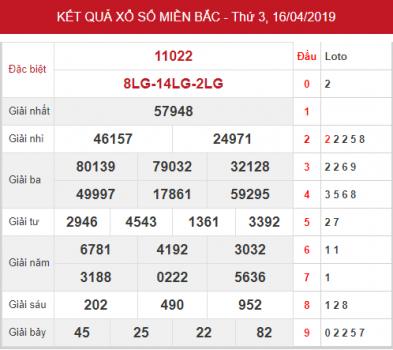 Thống kê XSMB – Dự đoán KQXSMB thứ 4 ngày 17/04/2019