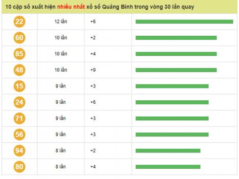 Phân tích dự đoán xổ số tỉnh Quảng Bình ngày 23/05