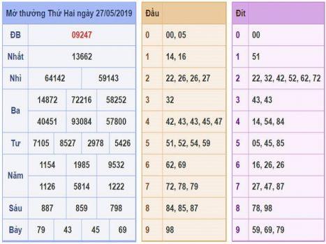Soi cầu và phân tích xsmb thứ 3 ngày 28/05/2019
