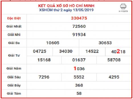 Phân tích dự con số may mắn trong KQXSHCM ngày 29/07