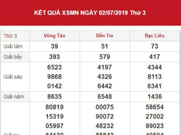 Dự đoán kết quả XSMN Vip ngày 09/07/2019