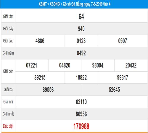 Soi cầu kết quả xổ số Đà Nẵng ngày 14/08  tỷ lệ trúng cao