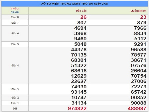 Bảng dự đoán lô tô đẹp ngày 03/09 từ chuyên gia
