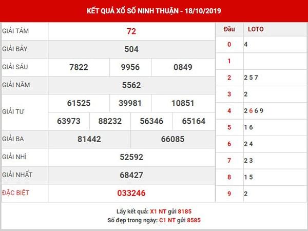 Dự đoán XS Ninh Thuận thứ 6 ngày 25-10-2019