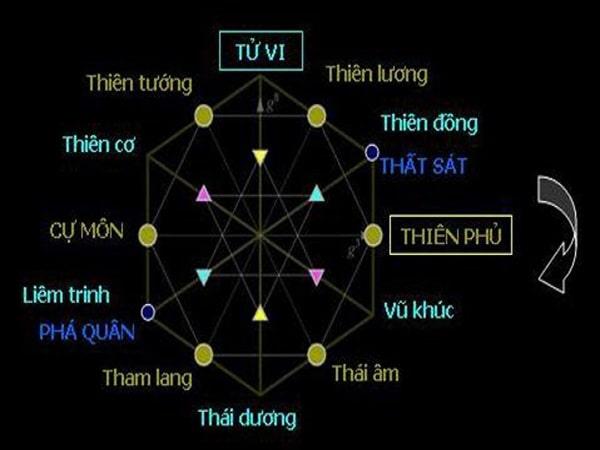 Sao Tử Vi là gì? Luận giải chi tiết tính chất của sao Tử Vi