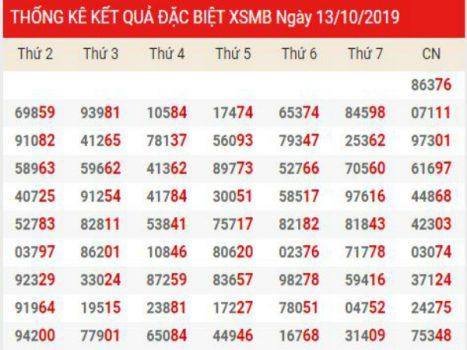 Soi cầu XSMB chính xác thứ 3 ngày 15/10/2019