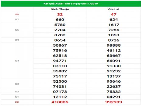 Đánh giá kết quả XSMT hôm nay ngày 15/11/2019