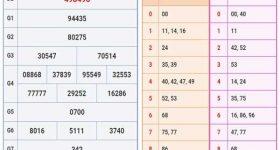 Nhận định kết quả XSDN ngày 20/11 chuẩn