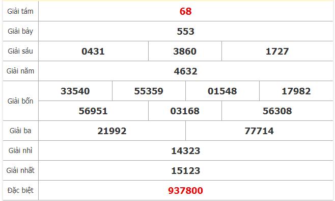 Thống kê KQXSVT ngày 17/12 chuẩn