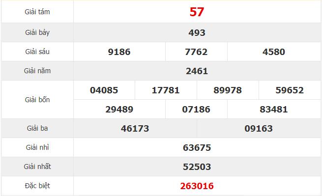 Thống kê kqxs đà nẵng ngày 04/12 chuẩn 99,9%