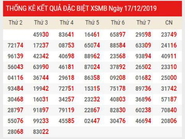 Soi cầu XSMB chính xác thứ 5 ngày 19/12/2019