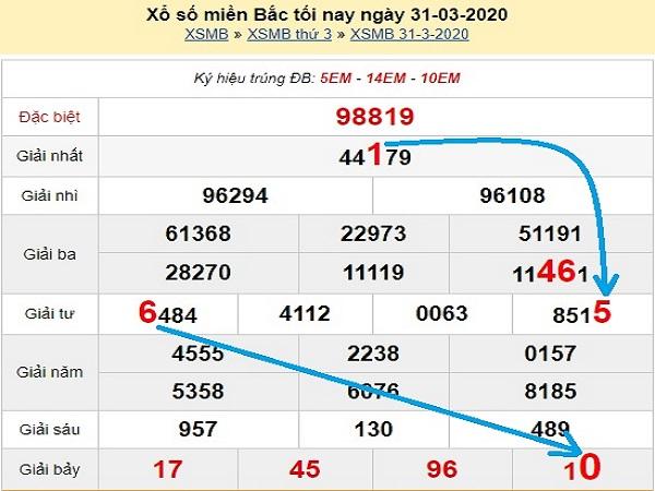 Bảng KQXSMB- Thống kê kqxsmb hôm nay ngày 23/04