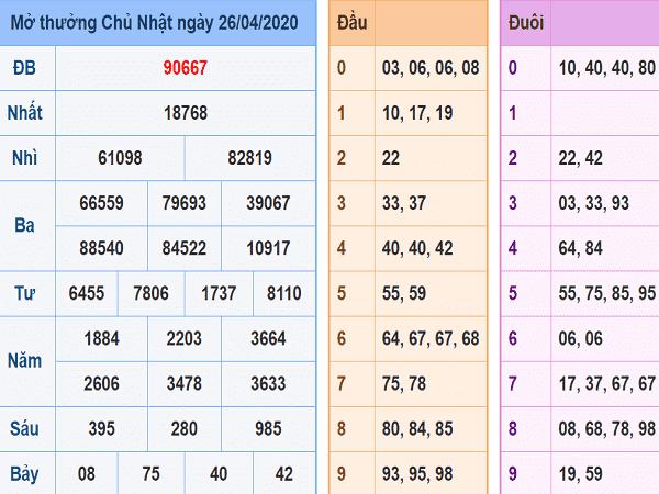 Bảng KQXSMB- Phân tích xổ số miền bắc ngày 27/04 chuẩn xác
