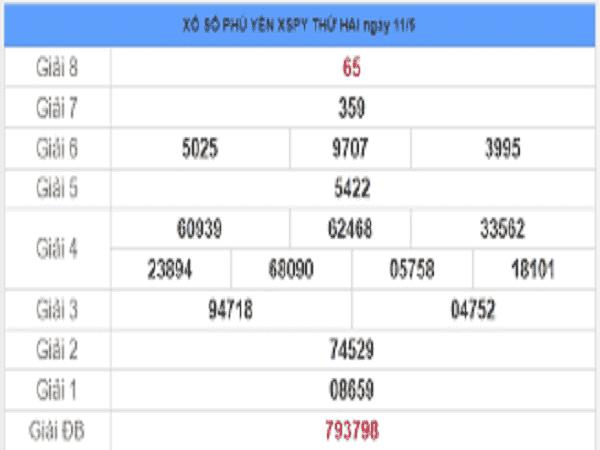Dự đoán KQXSPY- Xổ số phú yên thứ 2 ngày 18/05 chuẩn xác