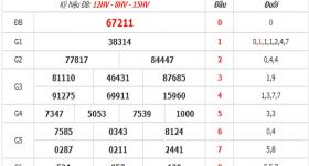 Phân tích KQXSMB- xổ số miền bắc ngày 26/05 chuẩn xác