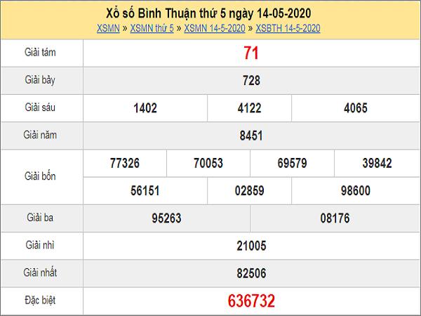 Dự đoán XSBTH 21/5/2020
