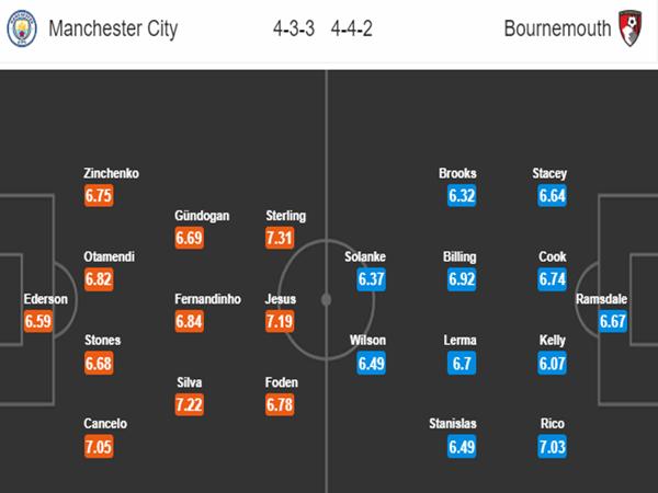 Đội hình dự kiến giữa Man City vs Bournemouth