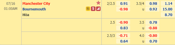 Tỷ lệ kèo giữa Man City vs Bournemouth