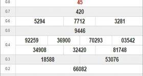 Phân tích XSDNG 15/7/2020 – Phân tích XSDNG cùng chuyên gia