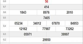 Soi cầu KQXSBL-xổ số bạc liêu thứ 3 ngày 11/08 của các chuyên gia