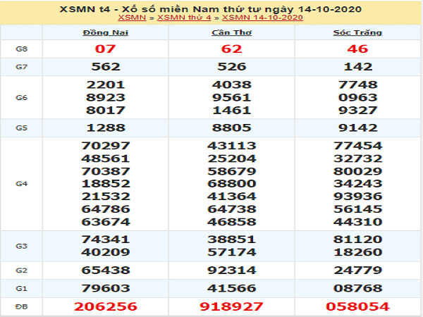 Thống kê KQXSMN ngày 21/10/2020- xổ số miền nam chi tiết
