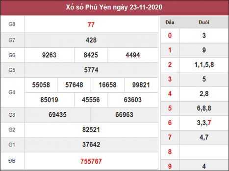 Dự đoán XSPY ngày 30/11/2020- xổ số phú yên