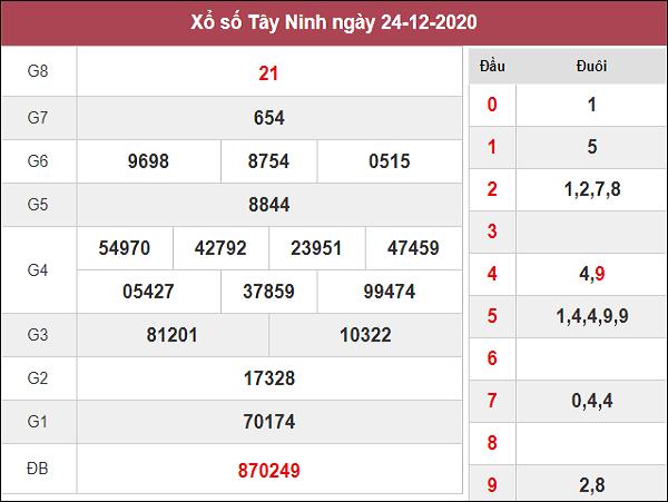Phân tích kqxs Tây Ninh ngày 31/12/2020 chốt số dự đoán