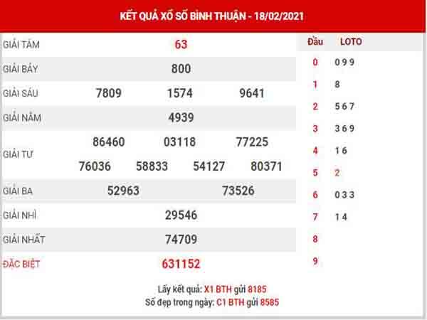 Thống kê XSBTH ngày 25/2/2021 – Thống kê KQXS Bình Thuận thứ 5