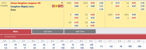 Tỷ lệ kèo bóng đá giữa Henan Songshan vs Cangzhou Mighty