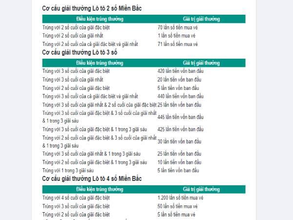 Cách chơi lô tô dễ kinh - Cơ cấu giải thưởng lô tô 2,3 và 4 số